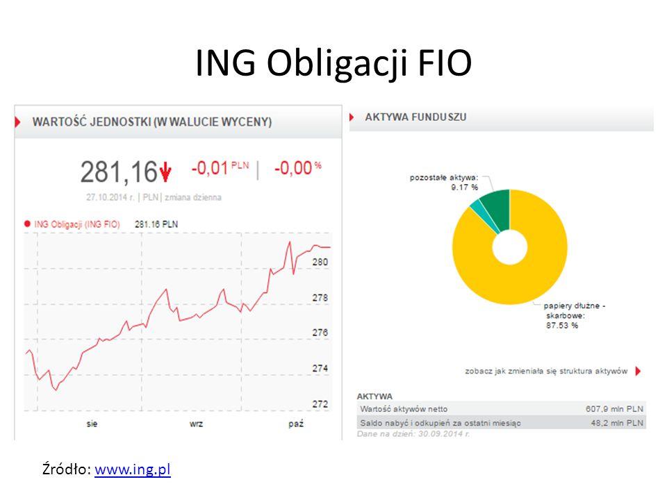 ING Obligacji FIO Źródło: www.ing.plwww.ing.pl