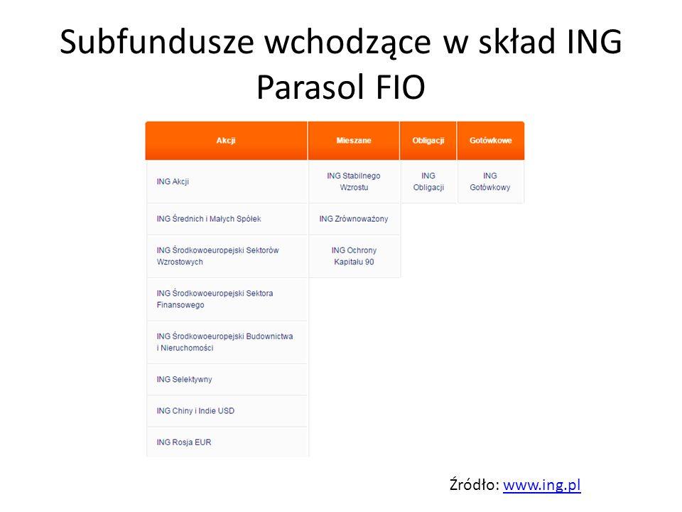 Subfundusze wchodzące w skład ING Parasol FIO Źródło: www.ing.plwww.ing.pl