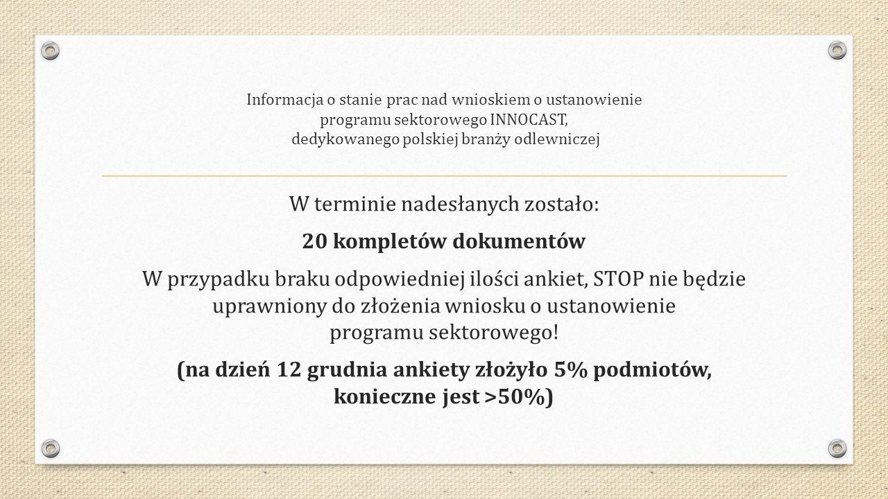 Informacja o stanie prac nad wnioskiem o ustanowienie programu sektorowego INNOCAST, dedykowanego polskiej branży odlewniczej W terminie nadesłanych zostało: 20 kompletów dokumentów W przypadku braku odpowiedniej ilości ankiet, STOP nie będzie uprawniony do złożenia wniosku o ustanowienie programu sektorowego.