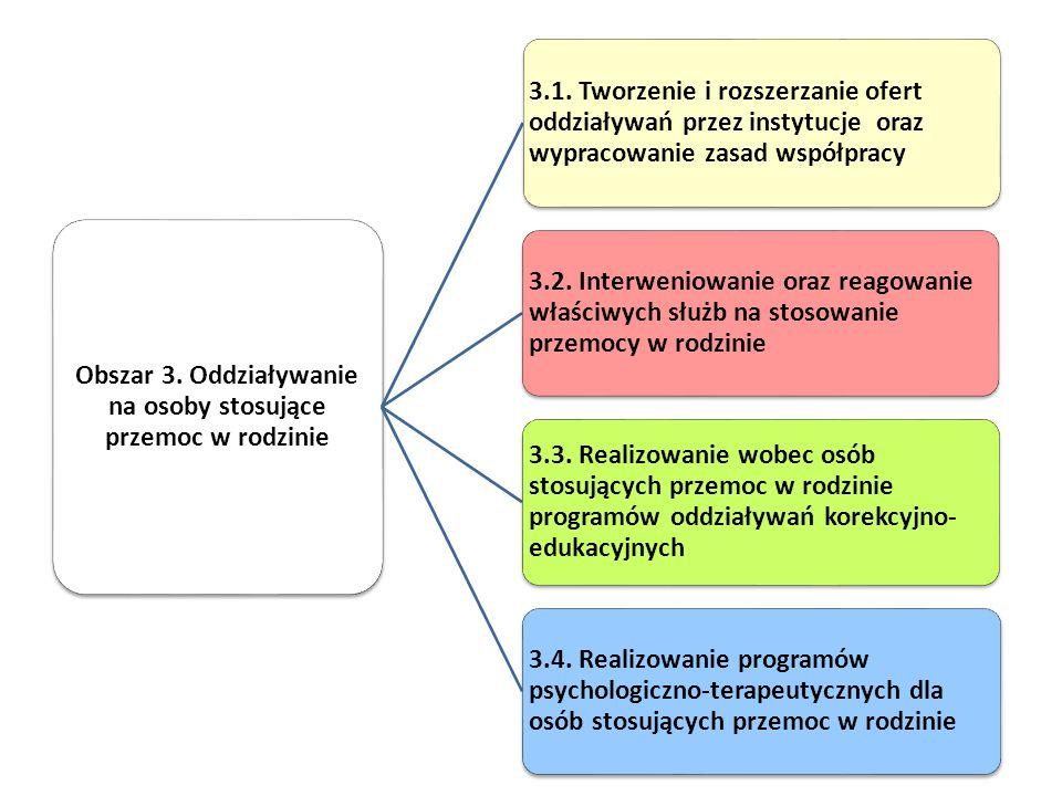 3.1 Tworzenie i rozszerzane ofert oddziaływań i wypracowywanie zasad współpracy...