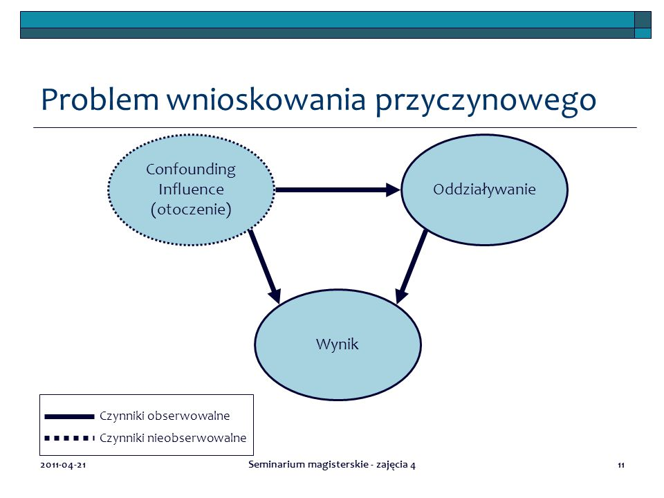 Problem wnioskowania przyczynowego 2011-04-21Seminarium magisterskie - zajęcia 411 Confounding Influence (otoczenie) Oddziaływanie Wynik Czynniki obserwowalne Czynniki nieobserwowalne