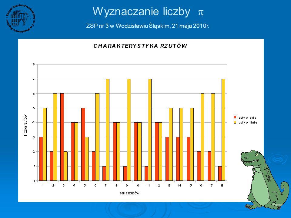 Wyznaczanie liczby  ZSP nr 3 w Wodzisławiu Śląskim, 21 maja 2010r. 40 cm