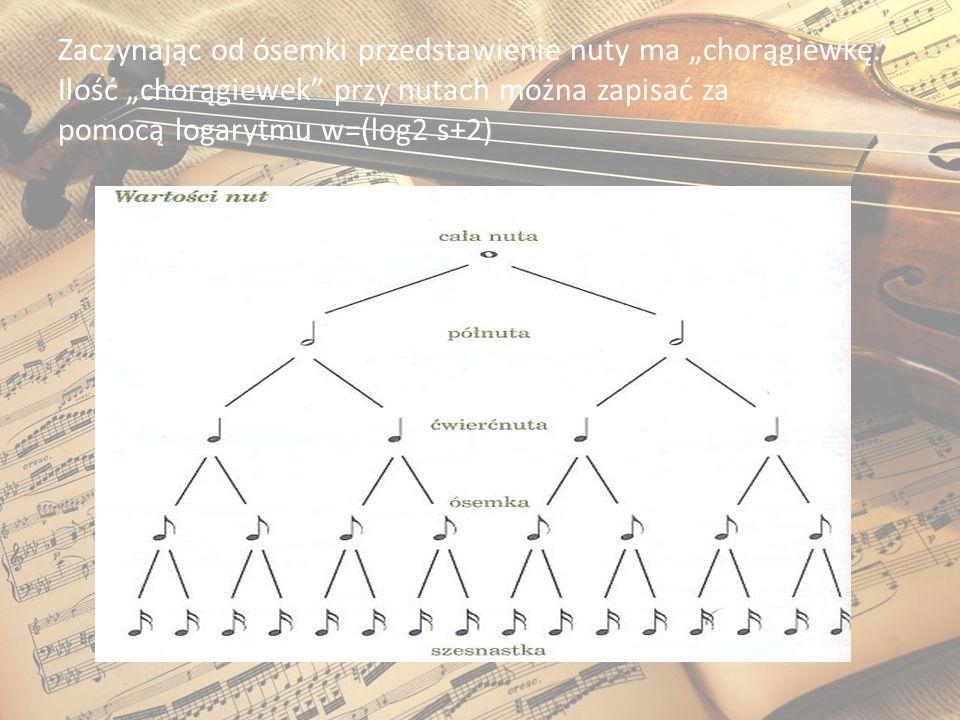 """Zaczynając od ósemki przedstawienie nuty ma """"chorągiewkę."""" Ilość """"chorągiewek"""" przy nutach można zapisać za pomocą logarytmu w=(log2 s+2)"""