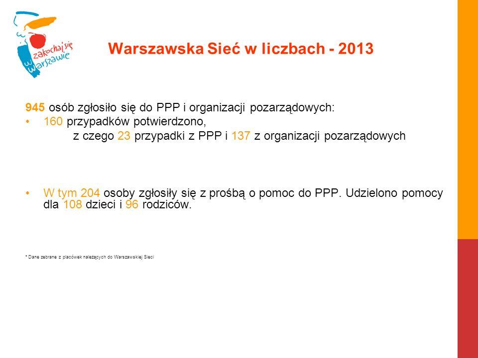 Warszawska Sieć w liczbach - 2013 945 osób zgłosiło się do PPP i organizacji pozarządowych: 160 przypadków potwierdzono, z czego 23 przypadki z PPP i