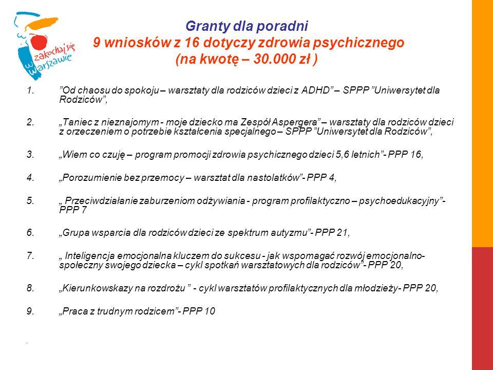 """Granty dla poradni 9 wniosków z 16 dotyczy zdrowia psychicznego (na kwotę – 30.000 zł ) 1.""""Od chaosu do spokoju – warsztaty dla rodziców dzieci z ADHD"""