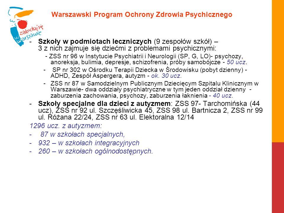 """Warszawski Program Ochrony Zdrowia Psychicznego Wczesne wspomaganie rozwoju dziecka – wykaz na stronie BE – www.edukacja.warszawa.plwww.edukacja.warszawa.pl obecnie w Warszawie jest 31 publicznych zespołów wczesnego wspomagania rozwoju dziecka (w tym: 13 w poradniach psychologiczno pedagogicznych, 6 w przedszkolach, 3 w SOSW,1 w ZPSRW, 8 w Zespołach Szkół Specjalnych – 463 dzieci zaopiekowanych (SIO wrzesień 2014 r.), 53 zespoły niepubliczne - 974 dzieci- (dane z lutego 2014) Serwis """"Pomoc Dziecku www.pomocdziecku.um.warszawa.plwww.pomocdziecku.um.warszawa.pl portal internetowy zawierający informacje o ofercie i możliwości bezpłatnej pomocy dziecku w ponad 200 jednostkach: edukacyjnych-165, pomocy społecznej-18 i opieki zdrowotnej-21."""