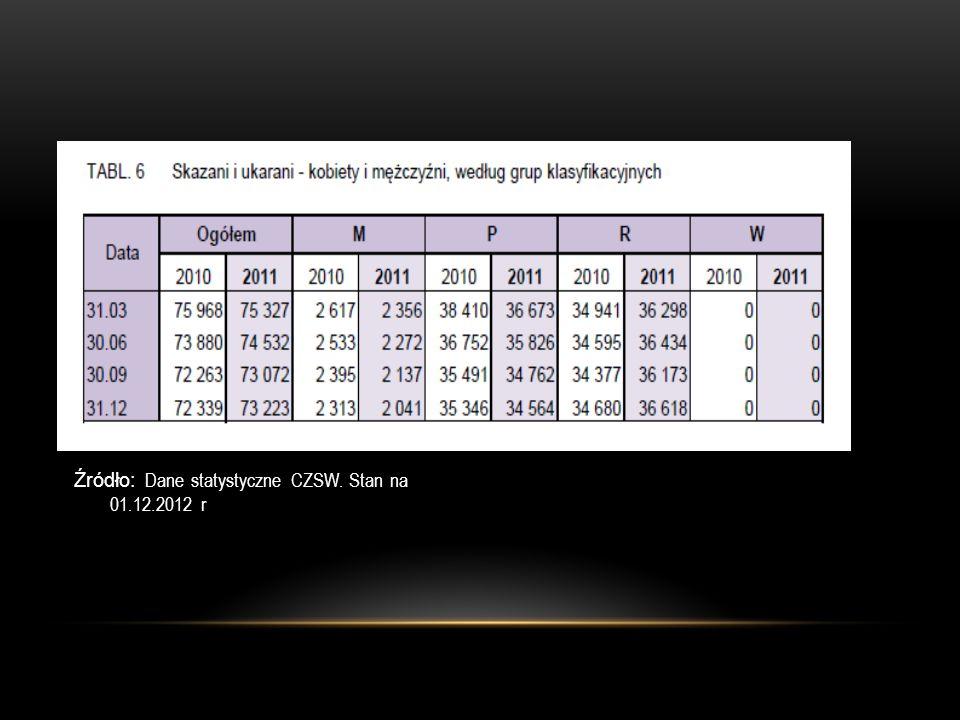 Źródło: Dane statystyczne CZSW. Stan na 01.12.2012 r