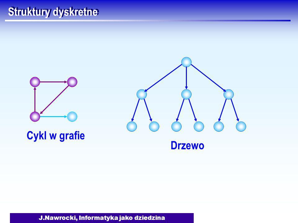 J.Nawrocki, Informatyka jako dziedzina Struktury dyskretne Cykl w grafie Drzewo