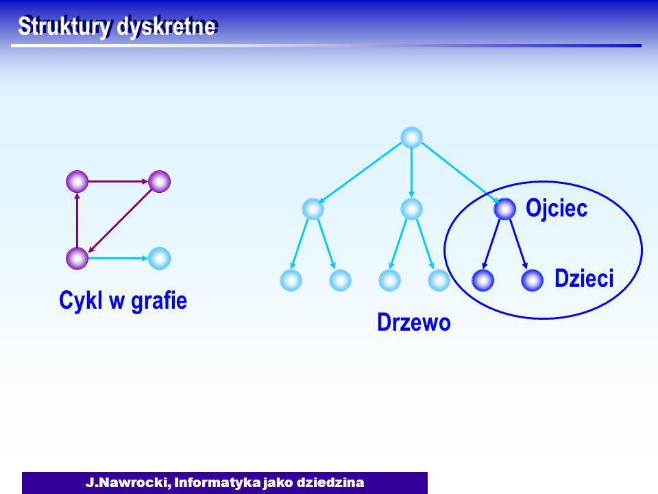 J.Nawrocki, Informatyka jako dziedzina Struktury dyskretne Cykl w grafie Drzewo Ojciec Dzieci