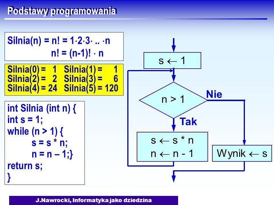 J.Nawrocki, Informatyka jako dziedzina Silnia(0) = 1 Silnia(1) = 1 Silnia(2) = 2 Silnia(3) = 6 Silnia(4) = 24 Silnia(5) = 120 Podstawy programowania s  1 n > 1 Tak s  s * n n  n - 1 Nie Wynik  s int Silnia (int n) { int s = 1; while (n > 1) { s = s * n; n = n – 1;} return s; } Silnia(n) = n.