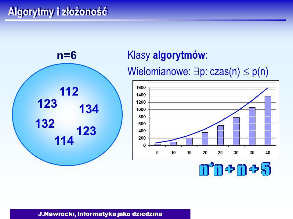 J.Nawrocki, Informatyka jako dziedzina Algorytmy i złożoność Klasy algorytmów : Wielomianowe:  p: czas(n)  p(n) 123 132 112 134 123 114 n=6