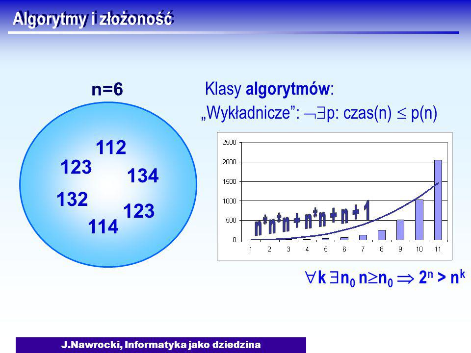 """J.Nawrocki, Informatyka jako dziedzina Algorytmy i złożoność Klasy algorytmów : """"Wykładnicze :  p: czas(n)  p(n) 123 132 112 134 123 114 n=6  k  n 0 n  n 0  2 n > n k"""