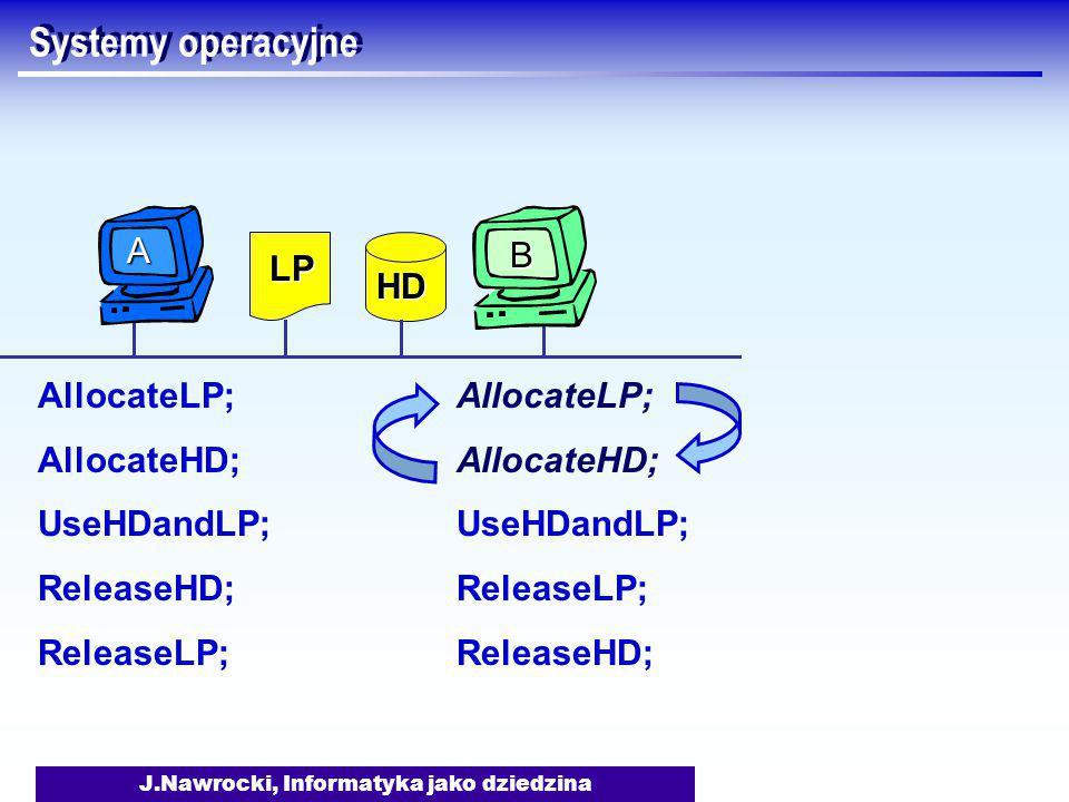 J.Nawrocki, Informatyka jako dziedzina Systemy operacyjne AllocateLP; AllocateHD; UseHDandLP; ReleaseHD; ReleaseLP; AllocateLP; AllocateHD; UseHDandLP; ReleaseLP; ReleaseHD; LP HD B A