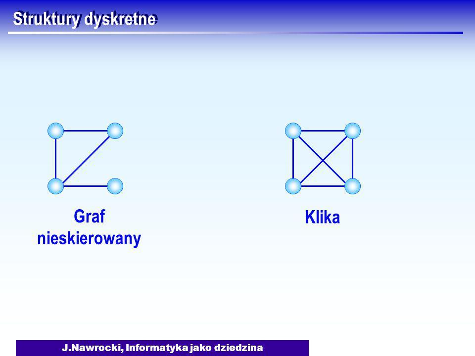 J.Nawrocki, Informatyka jako dziedzina Struktury dyskretne Graf nieskierowany Klika
