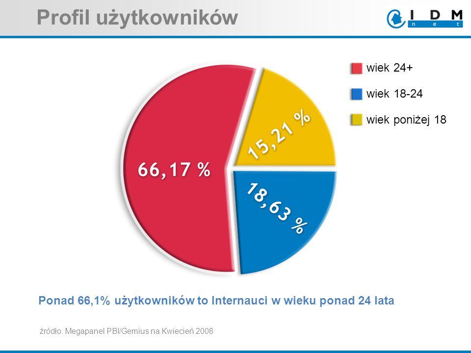 Profil użytkowników Ponad 66,1% użytkowników to Internauci w wieku ponad 24 lata źródło: Megapanel PBI/Gemius na Kwiecień 2008 wiek 18-24 wiek poniżej