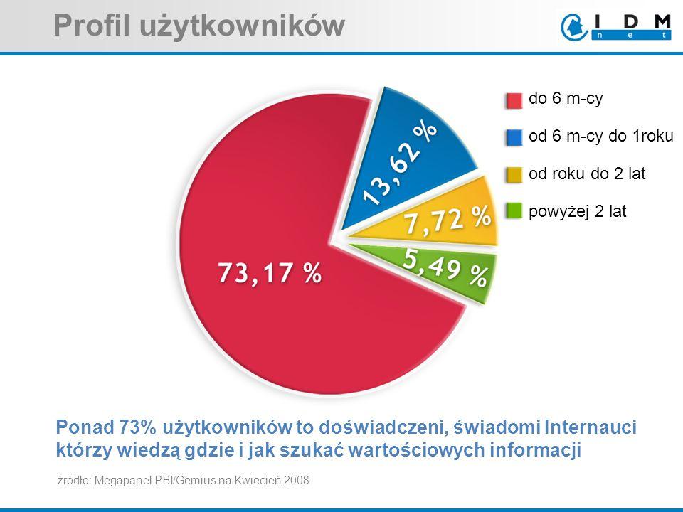 źródło: Megapanel PBI/Gemius na Kwiecień 2008 Ponad 73% użytkowników to doświadczeni, świadomi Internauci którzy wiedzą gdzie i jak szukać wartościowych informacji Profil użytkowników do 6 m-cy od 6 m-cy do 1roku od roku do 2 lat powyżej 2 lat