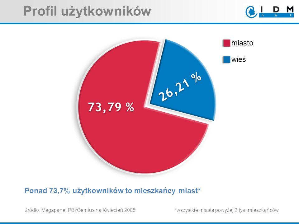 Ponad 73,7% użytkowników to mieszkańcy miast* *wszystkie miasta powyżej 2 tys. mieszkańców Profil użytkowników źródło: Megapanel PBI/Gemius na Kwiecie