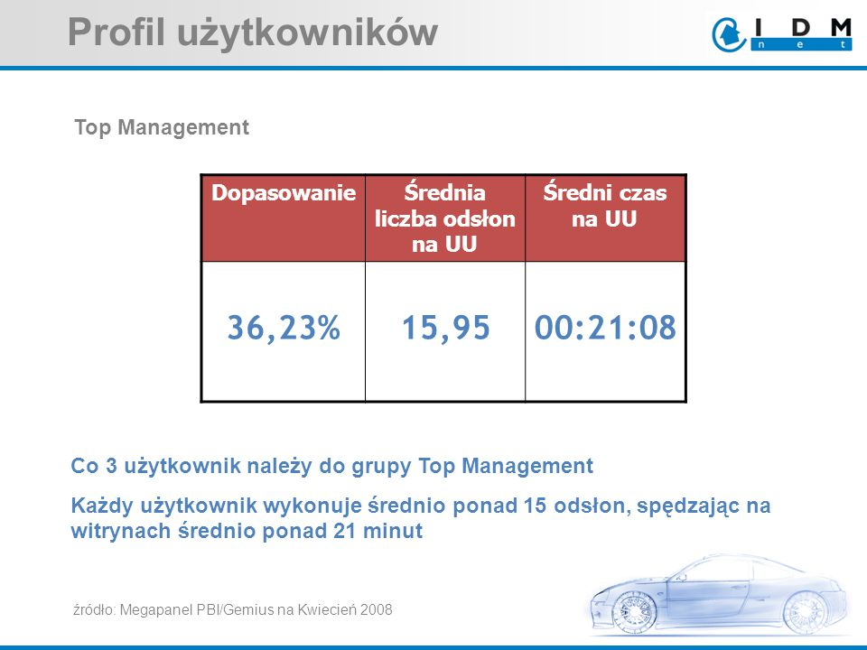 Top Management Co 3 użytkownik należy do grupy Top Management Każdy użytkownik wykonuje średnio ponad 15 odsłon, spędzając na witrynach średnio ponad 21 minut DopasowanieŚrednia liczba odsłon na UU Średni czas na UU 36,23%15,9500:21:08 Profil użytkowników źródło: Megapanel PBI/Gemius na Kwiecień 2008