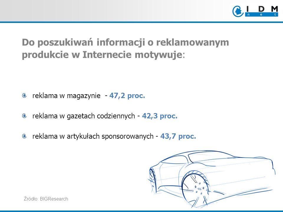 Do poszukiwań informacji o reklamowanym produkcie w Internecie motywuje: reklama w magazynie - 47,2 proc. reklama w gazetach codziennych - 42,3 proc.
