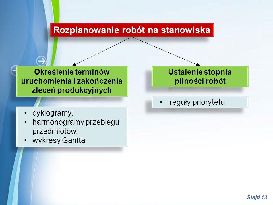 Powerpoint Templates Slajd 13 Rozplanowanie robót na stanowiska Określenie terminów uruchomienia i zakończenia zleceń produkcyjnych Określenie terminó