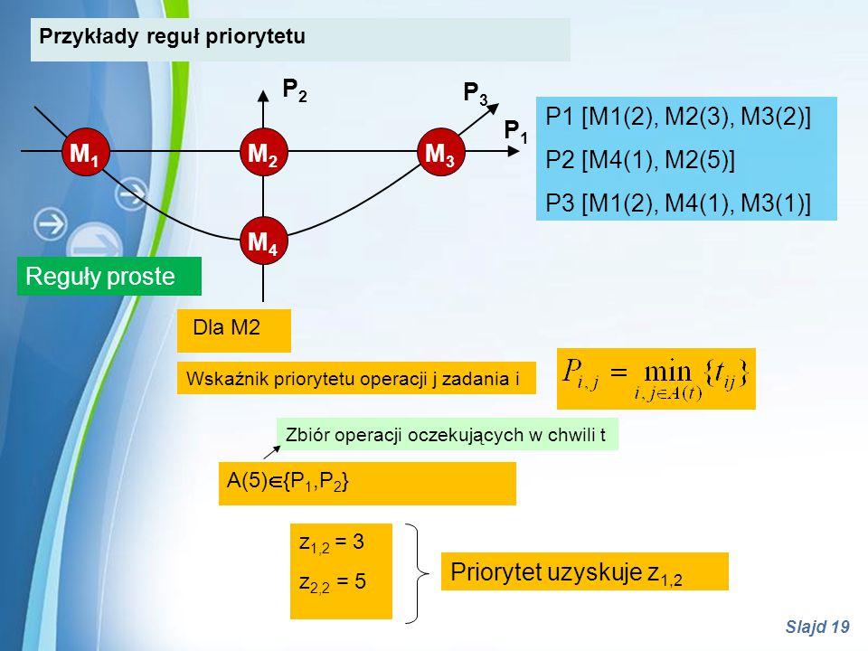 Powerpoint Templates Slajd 19 Przykłady reguł priorytetu Reguły proste M1M1 M2M2 M3M3 M4M4 P1P1 P2P2 P3P3 P1 [M1(2), M2(3), M3(2)] P2 [M4(1), M2(5)] P