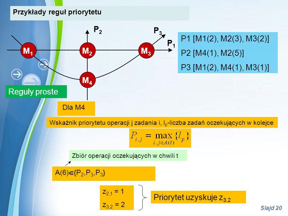 Powerpoint Templates Slajd 20 A(6)  {P 2,P 3,P 3 } Zbiór operacji oczekujących w chwili t Wskaźnik priorytetu operacji j zadania i, l p -liczba zadań