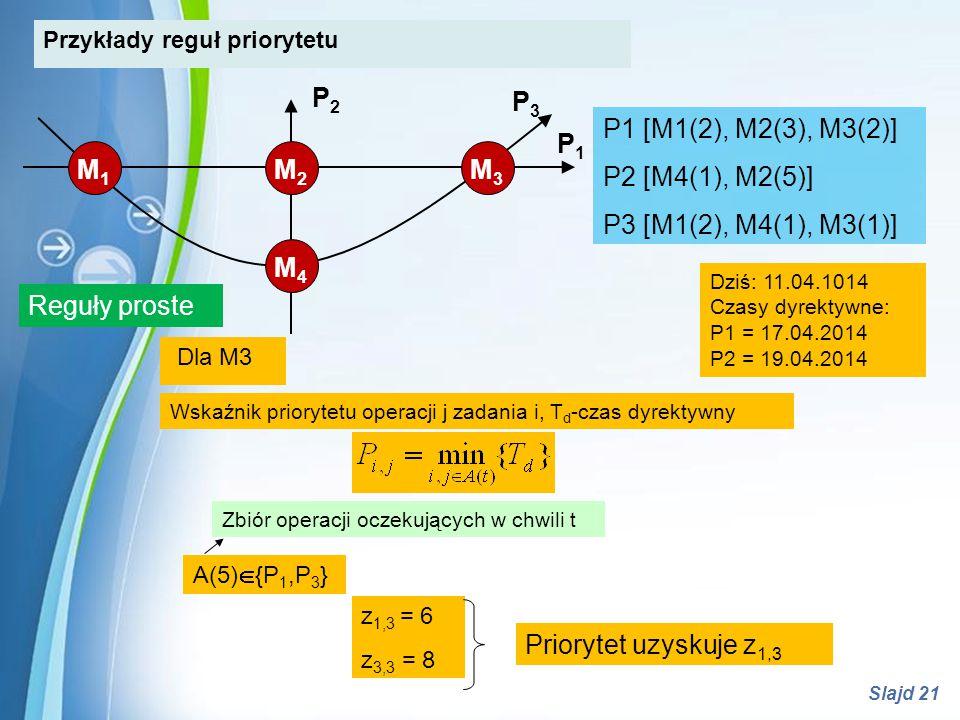 Powerpoint Templates Slajd 21 A(5)  {P 1,P 3 } Zbiór operacji oczekujących w chwili t Wskaźnik priorytetu operacji j zadania i, T d -czas dyrektywny