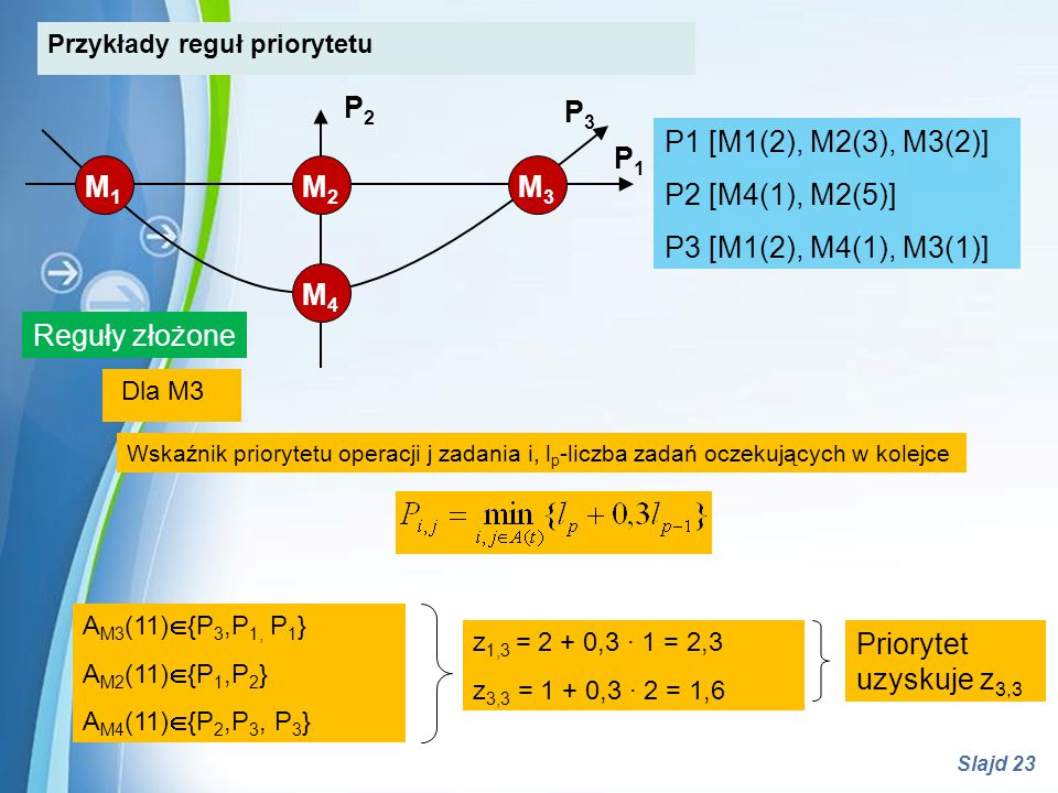 Powerpoint Templates Slajd 23 A M3 (11)  {P 3,P 1, P 1 } A M2 (11)  {P 1,P 2 } A M4 (11)  {P 2,P 3, P 3 } Wskaźnik priorytetu operacji j zadania i,