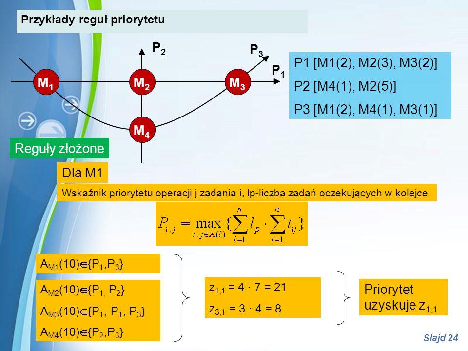 Powerpoint Templates Slajd 24 A M1 (10)  {P 1,P 3 } Wskaźnik priorytetu operacji j zadania i, lp-liczba zadań oczekujących w kolejce z 1,1 = 4 · 7 =