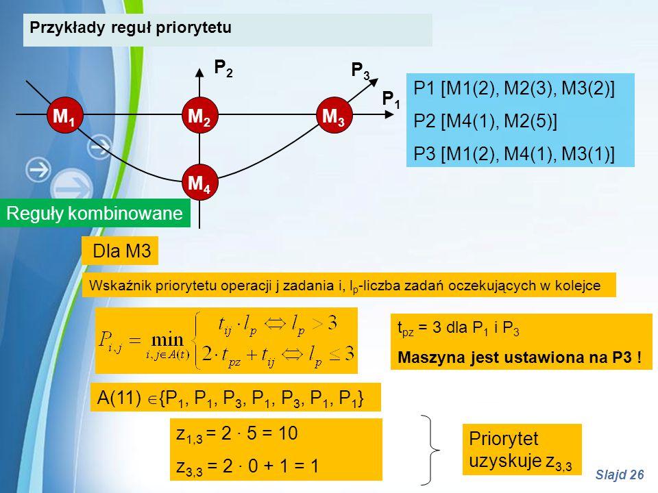 Powerpoint Templates Slajd 26 A(11)  {P 1, P 1, P 3, P 1, P 3, P 1, P 1 } Wskaźnik priorytetu operacji j zadania i, l p -liczba zadań oczekujących w