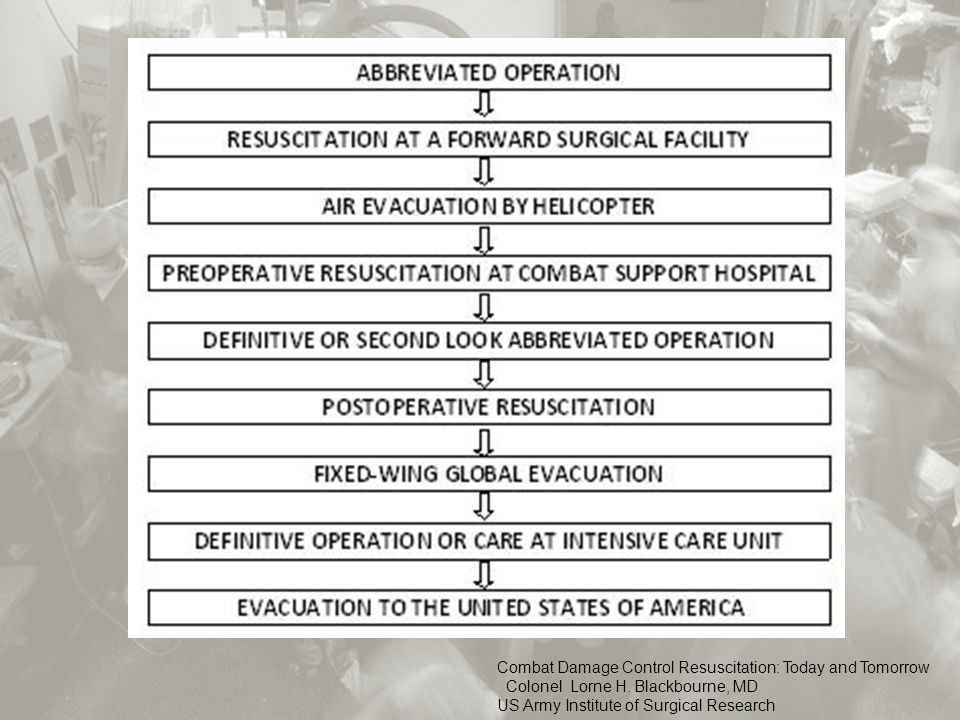 Combat Damage Control Resuscitation: Today and Tomorrow Colonel Lorne H.