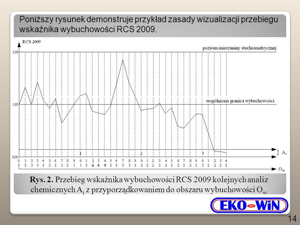 Rys. 2. Przebieg wskaźnika wybuchowości RCS 2009 kolejnych analiz chemicznych A i z przyporządkowaniem do obszaru wybuchowości O w Poniższy rysunek de