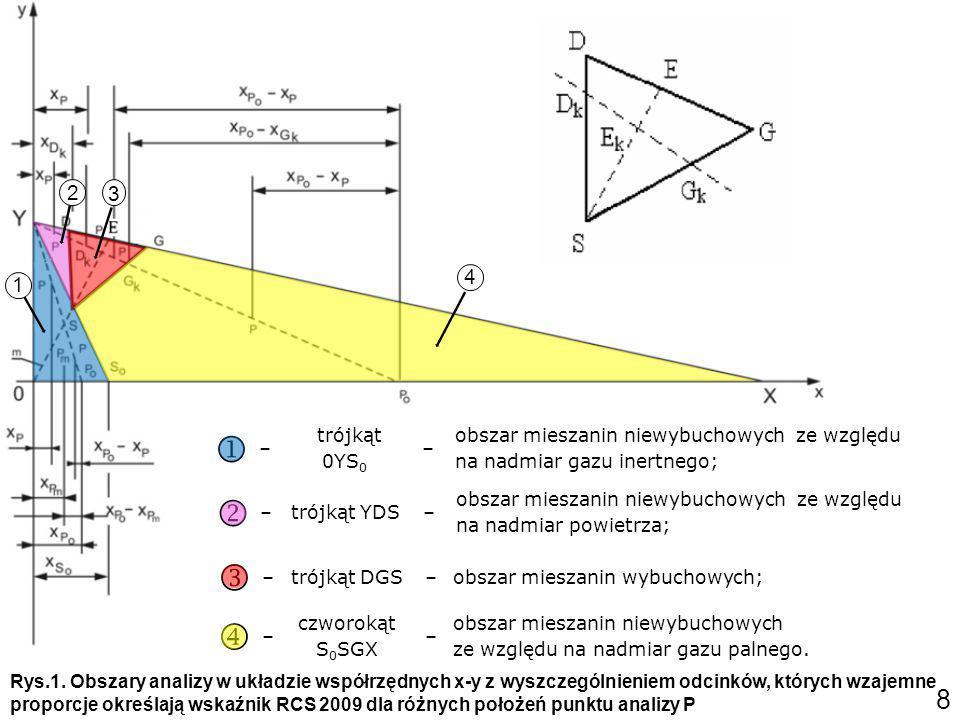 0 –początek układu współrzędnych (0% gazu palnego, 0% tlenu, 100% gazu inertnego); x –współrzędna oznaczająca gaz palny (po transformacji); y –współrzędna oznaczająca tlen (po transformacji); X –punkt 100% gazu palnego; Y –punkt czystego powietrza; D –dolna granica wybuchowości mieszaniniy z powietrzem; G –górna granica wybuchowości mieszaniniy z powietrzem; DkDk –dolna granica wybuchowości z domieszką gazu inertnego; GkGk –górna granica wybuchowości z domieszką gazu inertnego; S – szczytowa granica wybuchowości, w której zbiegają się granice dolna i górna przy określonej domieszce gazu inertnego; S0S0 – wartość krytyczna; rozcieńczenie takiej mieszaniny powietrzem powoduje przemieszczenie się punktu analizy wzdłuż odcinka S 0 Y przez szczytową granicę wybuchowości S; E –punkt mieszaniny stechiometrycznej P – punkt analizy o współrzędnych (x P,y P ) – po transformacji; M – prosta pomocnicza łącząca początek układu współrzędnych ze szczytową granicą wybuchowości S; P0P0 – punkt przecięcia się osi x z prostą biegnącą z punktu Y poprzez punkt analizy P.