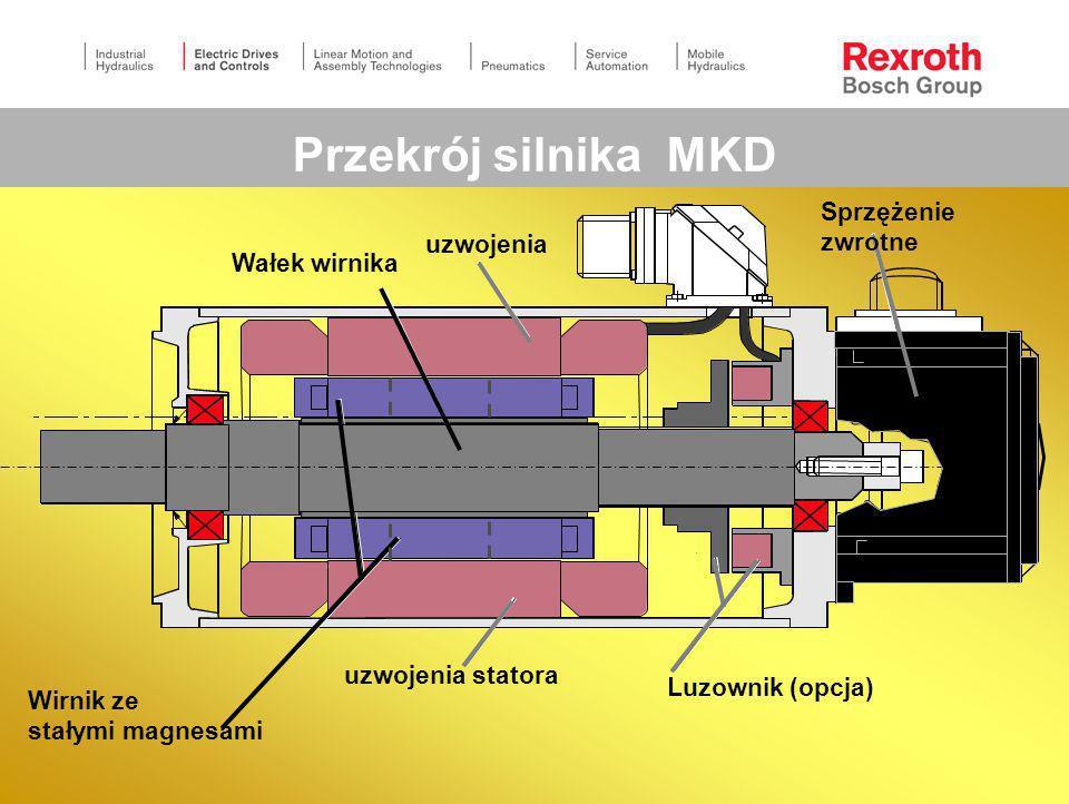 Przekrój silnika MKD uzwojenia Wałek wirnika Sprzężenie zwrotne Luzownik (opcja) Wirnik ze stałymi magnesami uzwojenia statora