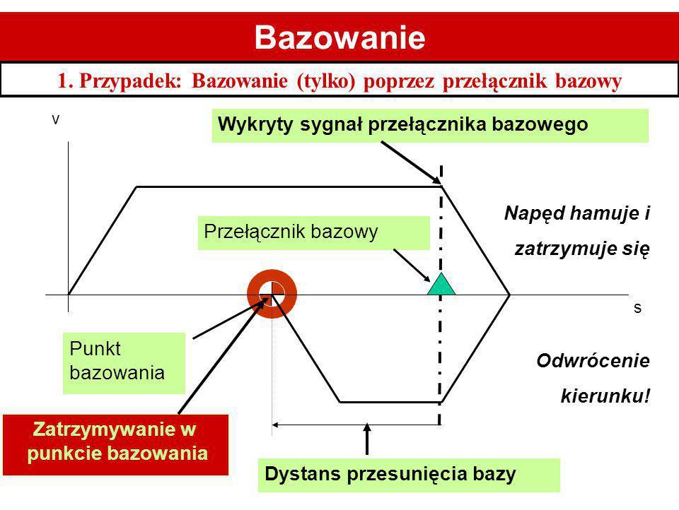Punkt bazowania v s Przełącznik bazowy Punkt startowy Wykryty sygnał przełącznika bazowego Dystans przesunięcia bazy Bazowanie 1. Przypadek: Bazowanie