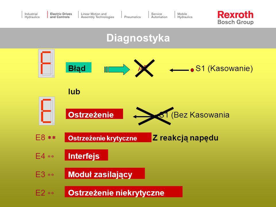 Błąd Ostrzeżenie Błąd polecenia Polecenie aktywne P R I O R Y T E T Typy Komunikatów Diagnostycznych Diagnostyka