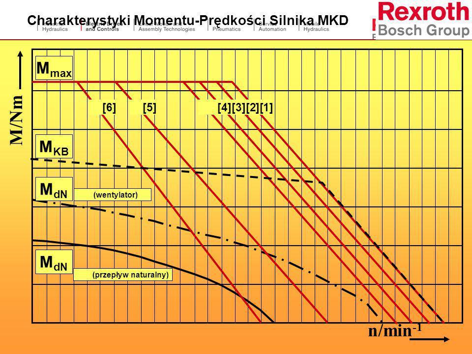 Charakterystyka pracy trzyfazowego serwonapędu. M max  400ms M KB  Moment przy przerywanej pracy M dN  przy ciągłej pracy Warunek: Ciepło może być