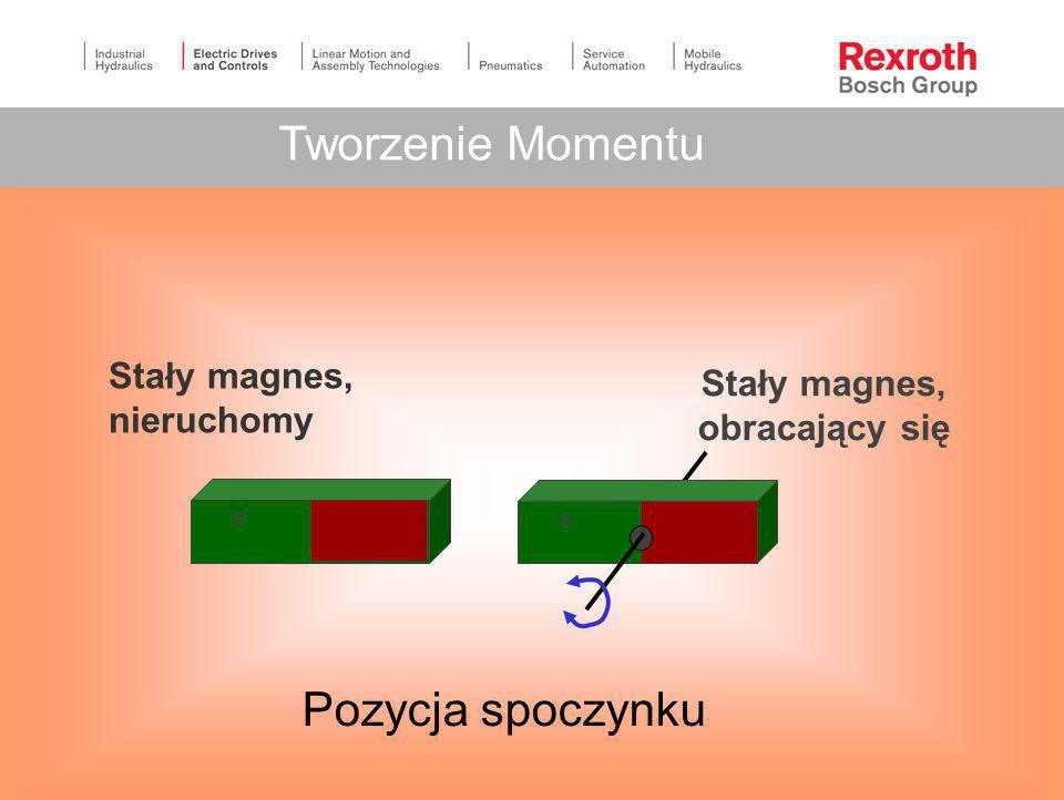 Stały magnes, nieruchomy Stały magnes, obracający się s s Tworzenie Momentu Pozycja spoczynku