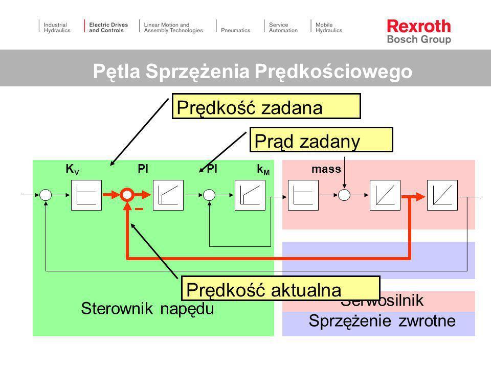 Sterownik napędu Serwosilnik Sprzężenie zwrotne Pętla Sprzężenia Położeniowego K V PI PI k M mass obciążenie Pozycja zadana Pozycja aktualna Błąd nadą