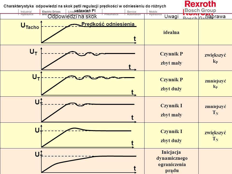 Czas próbkowania : 1000 µsec Sterowanie położeniem K v =S-0-0104 S-0-0189 S-0-0047 Wartość Zadana pozycji X Soll S-0-0053 S-0-0051 S-0-0032...35 Warto