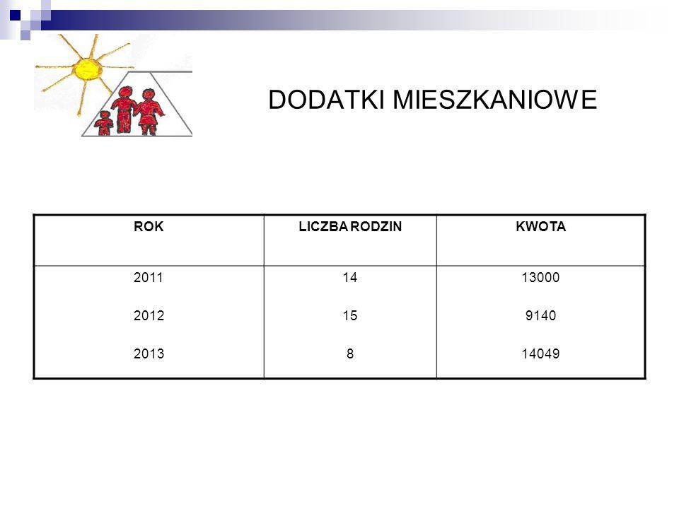 DODATKI MIESZKANIOWE ROKLICZBA RODZINKWOTA 2011 2012 2013 14 15 8 13000 9140 14049