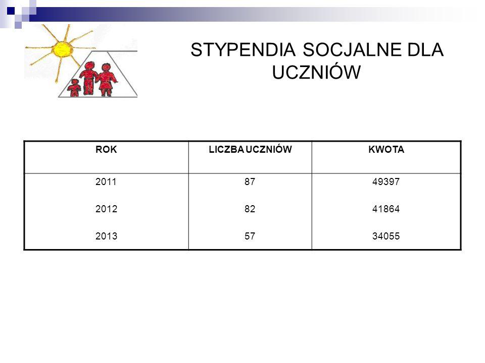STYPENDIA SOCJALNE DLA UCZNIÓW ROKLICZBA UCZNIÓWKWOTA 2011 2012 2013 87 82 57 49397 41864 34055