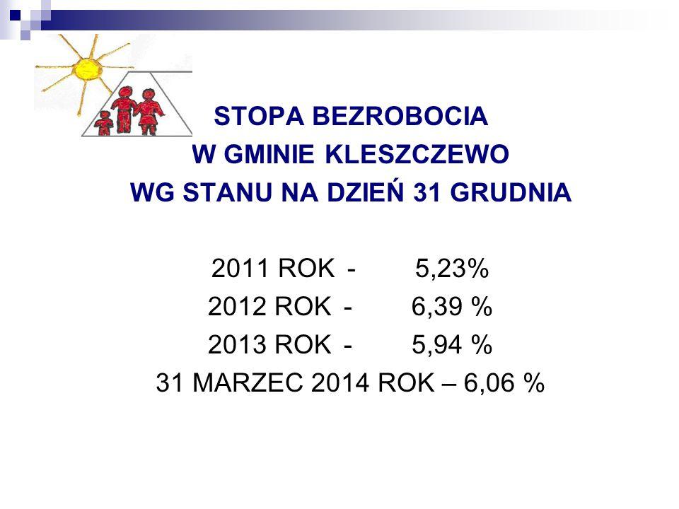 STOPA BEZROBOCIA W GMINIE KLESZCZEWO WG STANU NA DZIEŃ 31 GRUDNIA 2011 ROK -5,23% 2012 ROK-6,39 % 2013 ROK-5,94 % 31 MARZEC 2014 ROK – 6,06 %