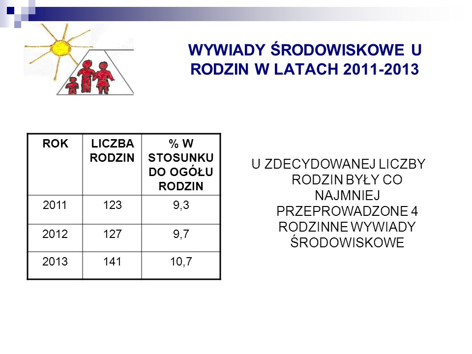POWODY PRZYZNAWANIA RODZINOM POMOCY SPOŁECZNEJ Z USTAWY O POMOCY SPOŁECZNEJ W LATACH 2011- 2013