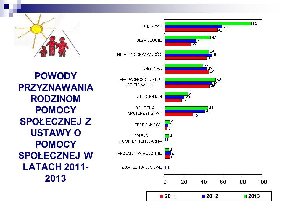 Usługi opiekuńcze W roku 2011 1 osoba miała taką pomoc W roku 2012 2 osoby były objęte usługami opiekuńczymi W roku 2013 nie obejmowano pomocą usługową żadnej osoby