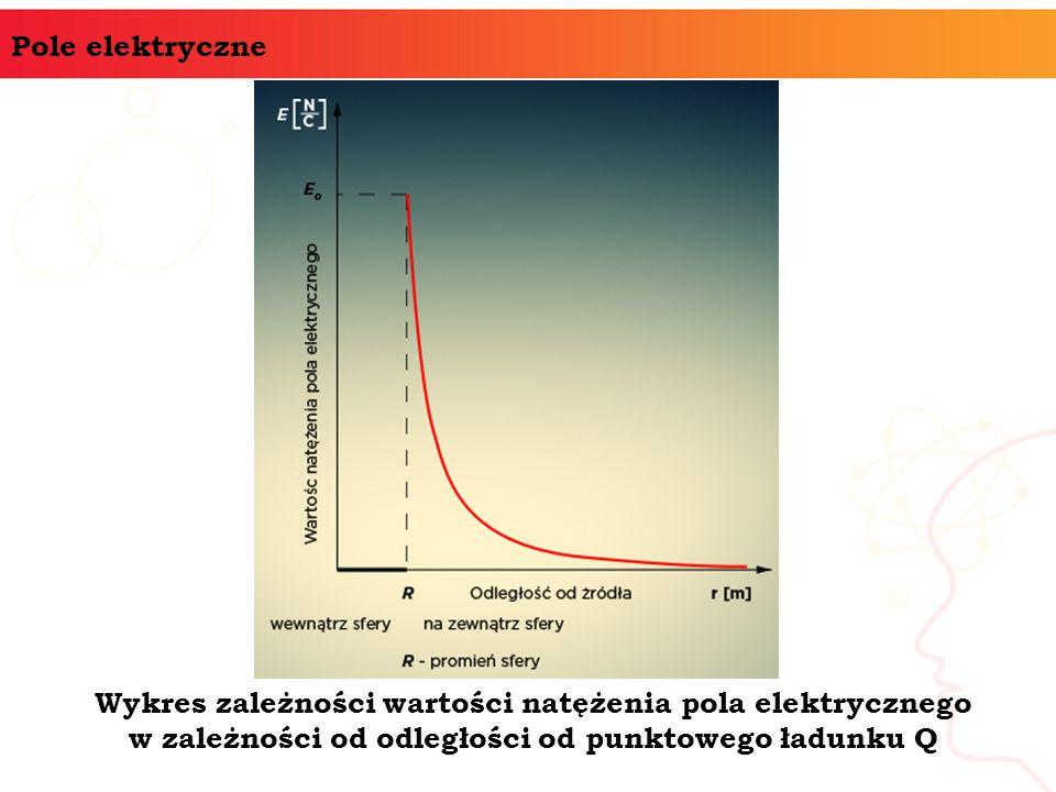 Pole elektryczne Wykres zależności wartości natężenia pola elektrycznego w zależności od odległości od punktowego ładunku Q