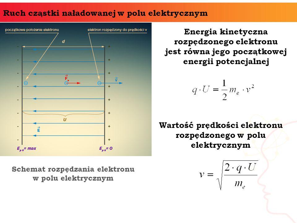Ruch cząstki naładowanej w polu elektrycznym Schemat rozpędzania elektronu w polu elektrycznym Energia kinetyczna rozpędzonego elektronu jest równa jego początkowej energii potencjalnej Wartość prędkości elektronu rozpędzonego w polu elektrycznym