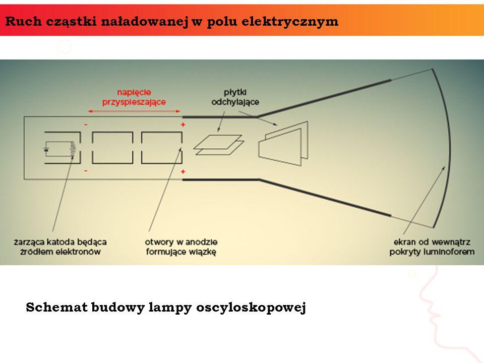 Ruch cząstki naładowanej w polu elektrycznym Schemat budowy lampy oscyloskopowej