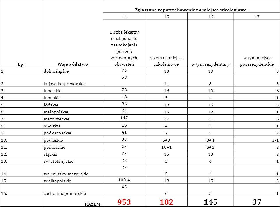Lp.Województwo Zgłaszane zapotrzebowanie na miejsca szkoleniowe: 14151617 Liczba lekarzy niezbędna do zaspokojenia potrzeb zdrowotnych obywateli razem
