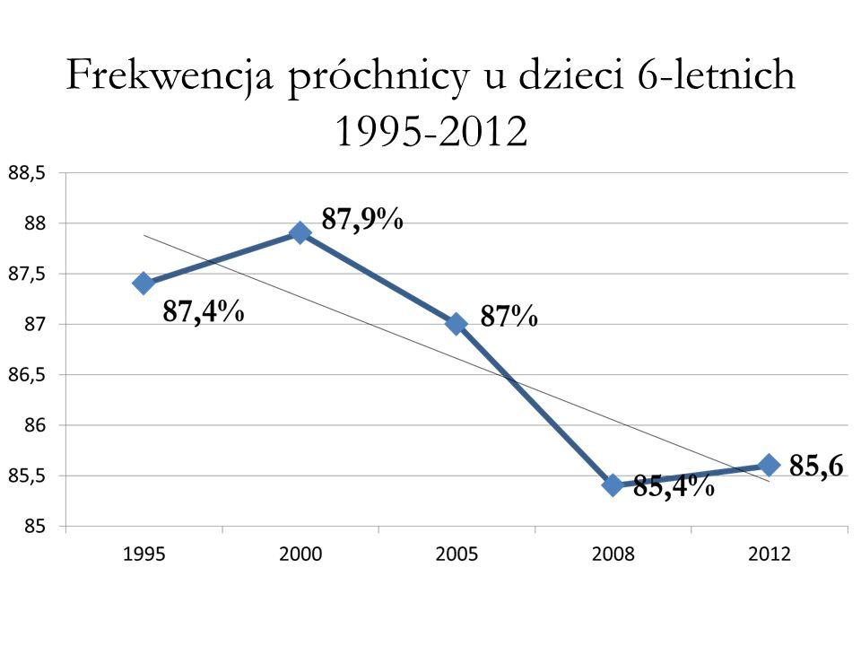 Frekwencja próchnicy u dzieci 6-letnich 1995-2012